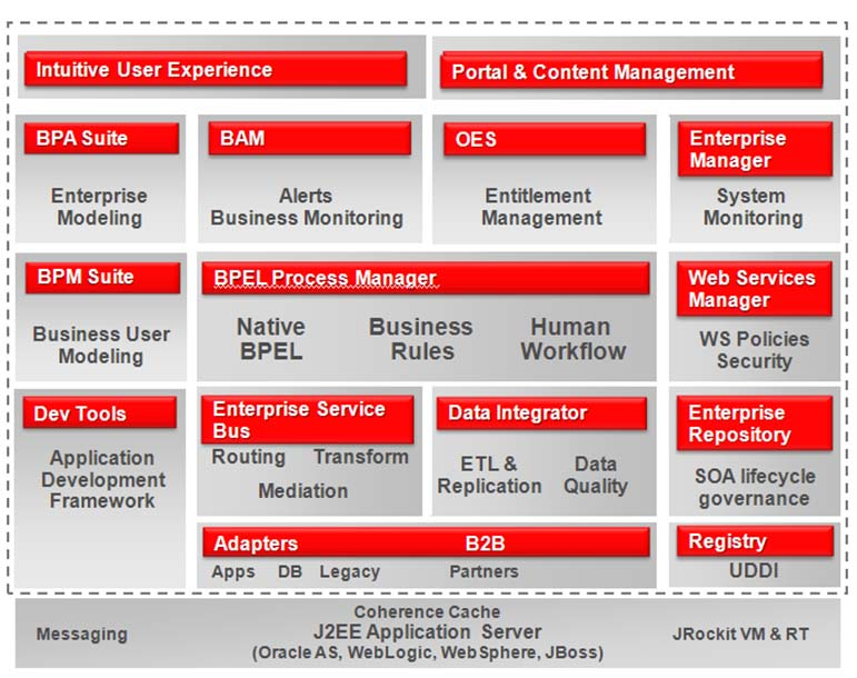 Through The Use Of Sophisticated Application Integration Architecture  Components Such As The Oracle AIA, ESB, BPM And ESR, Adobe LiveCycle  Management Suite ...